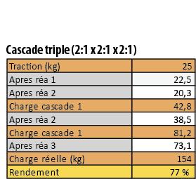 tableau_cascade3